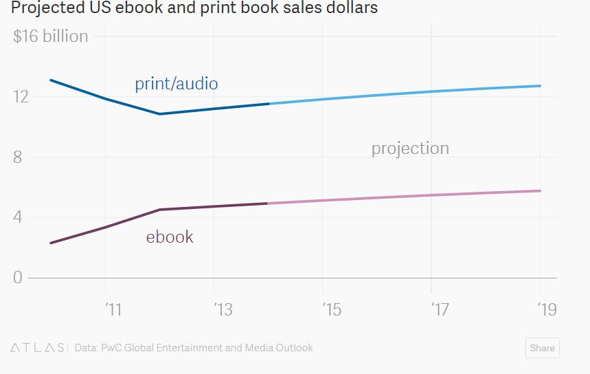 Dati vendita ebook