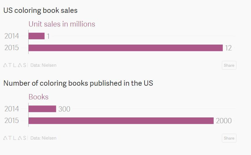 Vendite dei coloring book