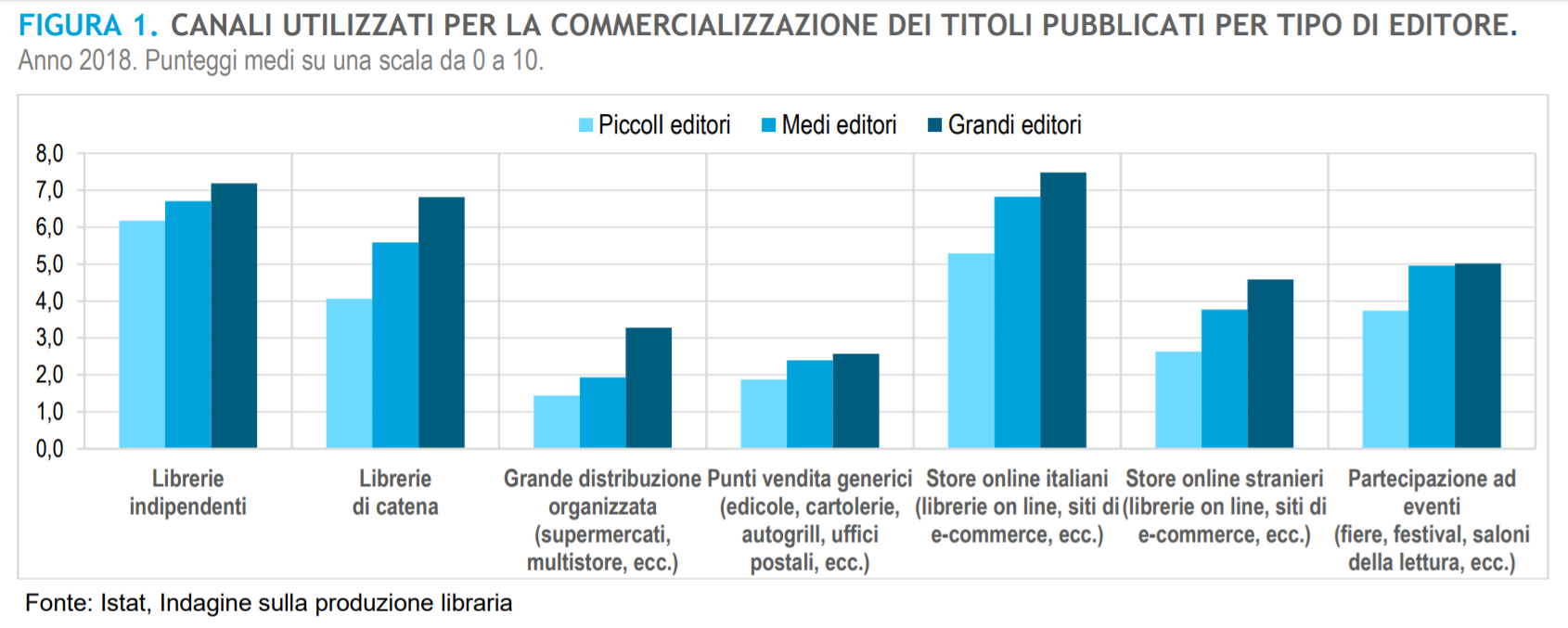Editoria: tutti i numeri del settore secondo Istat