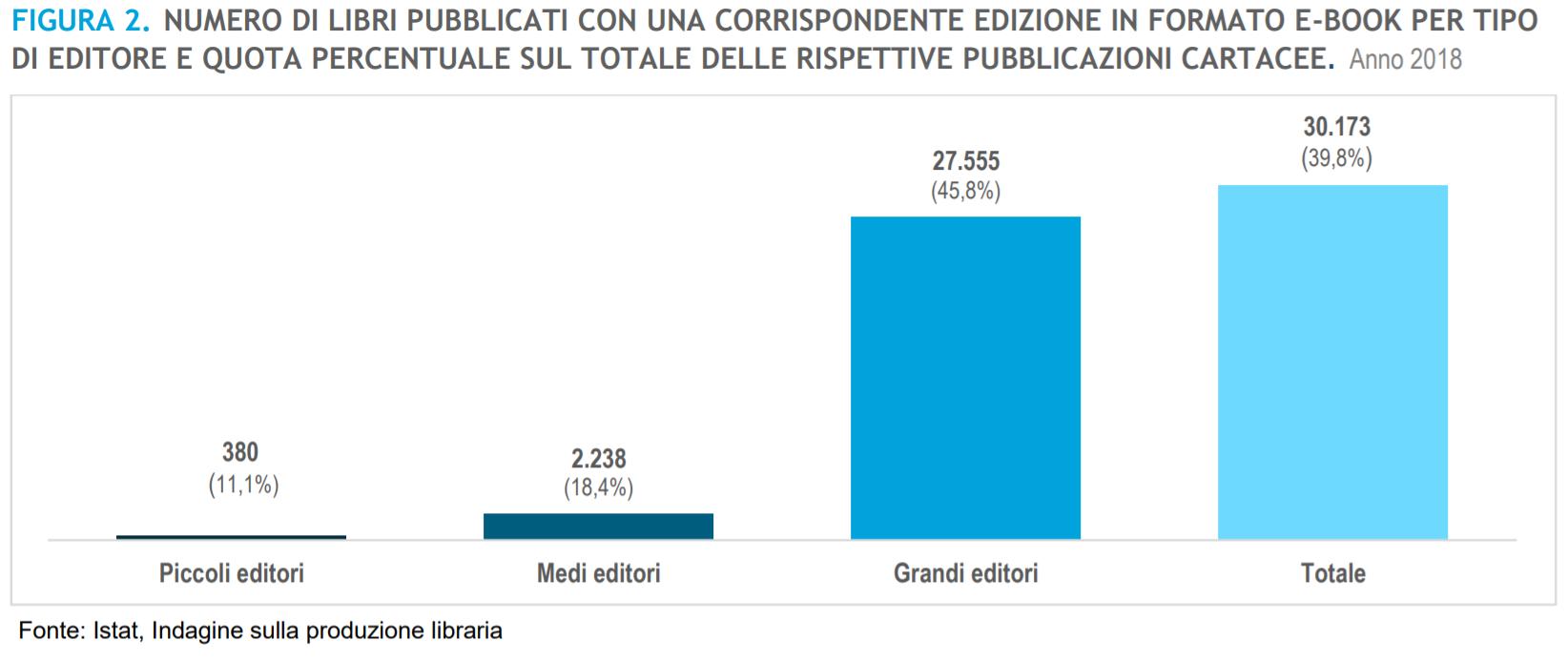 Dati Istat sugli ebook in Italia
