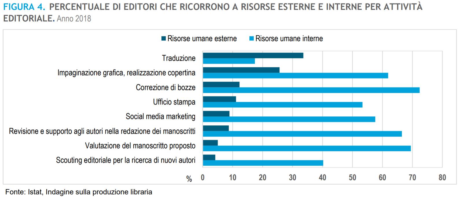 Gli editori preferiscono risorse interne o esterne